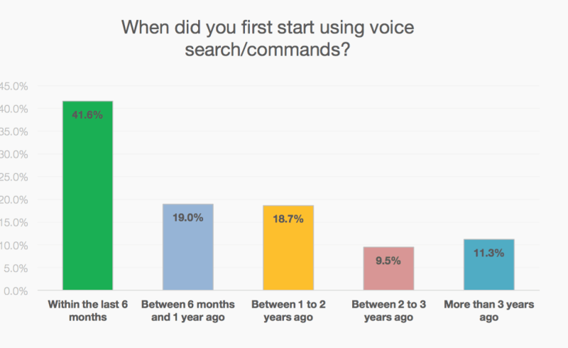 How to Prepare Your Website for Voice Search?